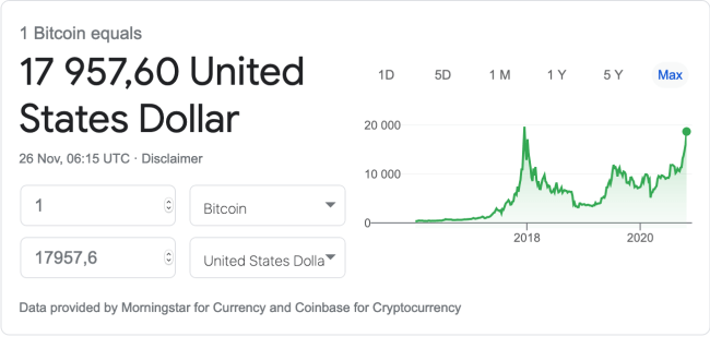 Bitcoin price over time