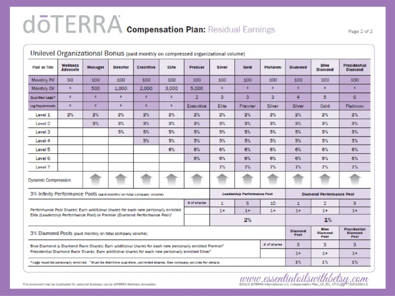Image of the DoTERRA compensation structure. Blog post explains how to earn money with doTERRA.