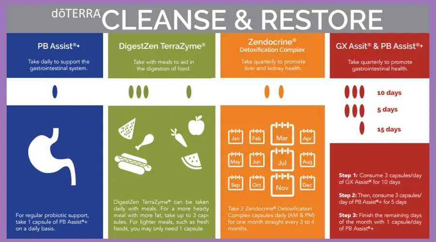doterra cleanse restore kit