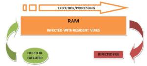 Memory Resident Virus