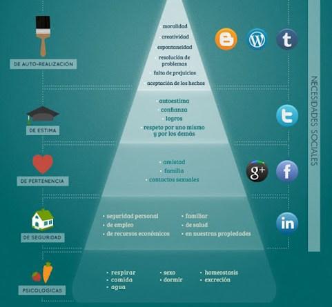 Maslow y Redes Sociales