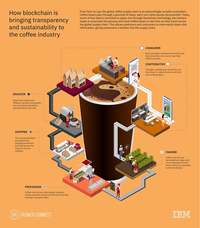 ibm-sucafina-infographic_final