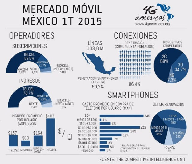 mercado móvil méxico