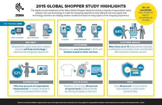 2015 Global Shopper study Highlights