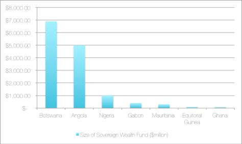 Source: Sovereign Wealth Institute 2014