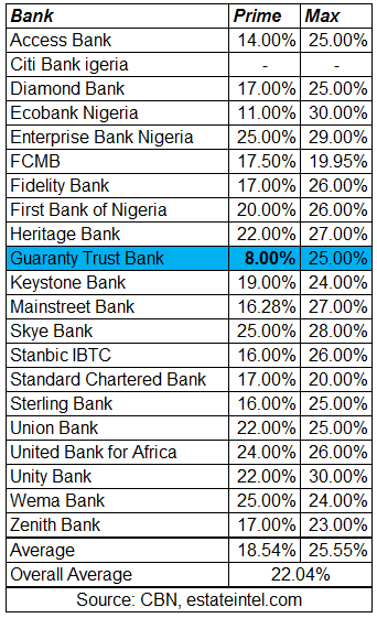 nigerian mortgage rates gtbak