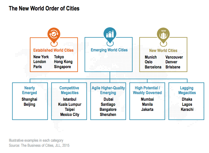 The New World Order of Cities.