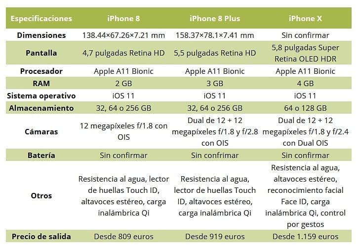 Apple ha presentado también cambios con los que intentará reconquistar el salón de casa con un nuevo Apple TV, su cajita para ver televisión online. Roku, Amazon Fire TV