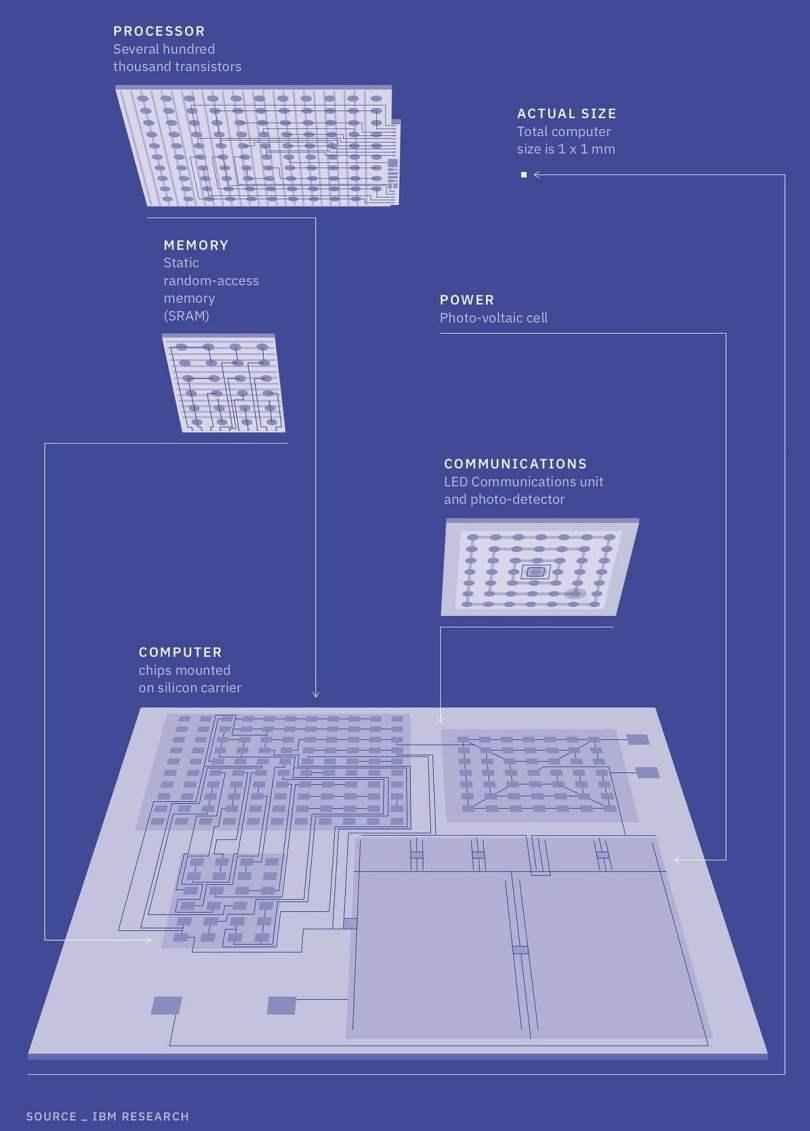 anclajes criptográficos IBM