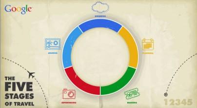 Etapas del viaje Google de la planificación al compartir experiencias