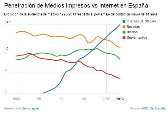 penetracion de medios impresos vs internet en españa esthergarsan