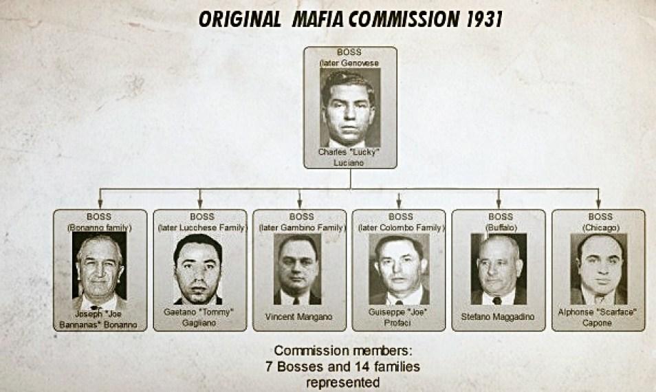 a commissione da mafia americana em 1931