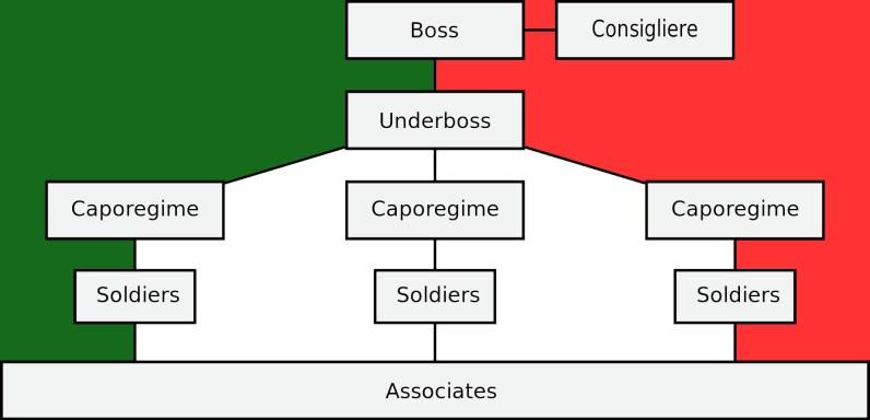 estrutura da mafia