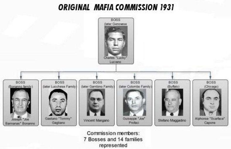 A Comissão da mafia americana