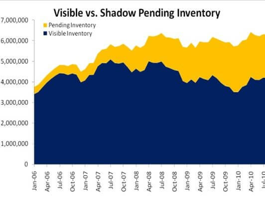 Shadow Inventory of Homes Rising, WSJ Image