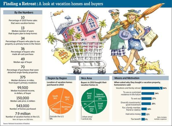 When Your Vacation Home Becomes Everybody's Vacation Home, WSJ Image