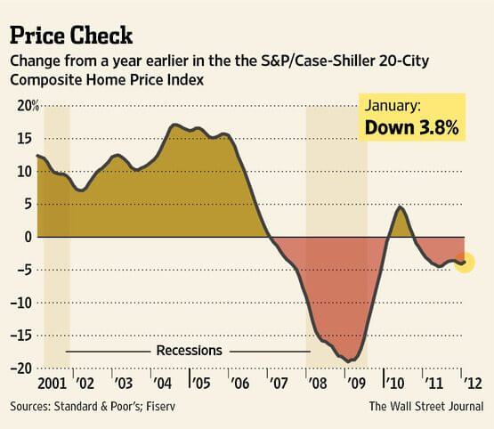 Demand For Homes Continues To Show Recovery, WSJ Image