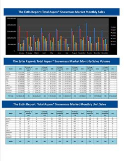 The Estin Report: April 2012 Market Snapshot – Aspen Snowmass Real Estate Image