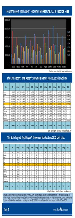 The Estin Report  Aspen Snowmass Real Estate Weekly Update: Closed (4) and Under Contract (7): July 01 – 08, 2012 Image