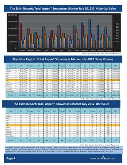 The Estin Report Aspen Snowmass Weekly Real Estate Sales and Statistics: Closed (6) and Under Contract / Pending (11): Aug 19 – 26, 2012 Image