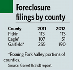 Aspen Area Foreclosures Fall in 2012, AT Image