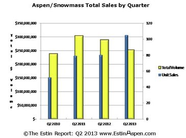 The Estin Report Aspen Snowmass Weekly Real Estate Sales and Statistics: Closed (6) and Under Contract / Pending (13): July 21 – July 28, 2013 Image