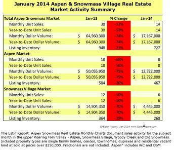 Estin Report: Last Week's Aspen Snowmass Real Estate Sales & Stats: Closed (9) + Under Contract / Pending (9) Image