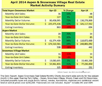 May 18 – 25, 2014 Estin Report: Last Week's Aspen Snowmass Real Estate Sales & Stats: Closed (12) + Under Contract / Pending (4): Three Downtown Aspen Commercial Buildings Sell Last Week Image