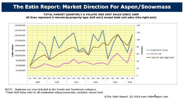 July 20 – 27, 2014 Estin Report Last Week's Aspen Snowmass Real Estate Sales & Stats: Closed (4) + Under Contract / Pending (18) Image