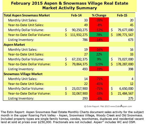 Estin Report February 2015 Market Snapshot Aspen Snowmass Real Estate Image