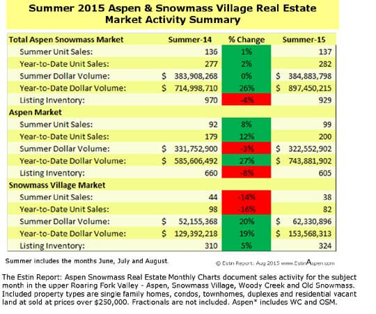 The Estin Report: August and Summer 2015 Market Snapshot(s) Aspen Snowmass Real Estate Image