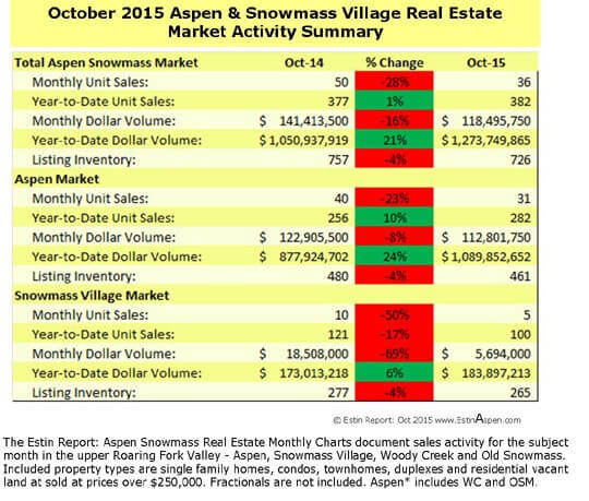 The Estin Report: October 2015 Market Snapshot Aspen Snowmass Real Estate Image