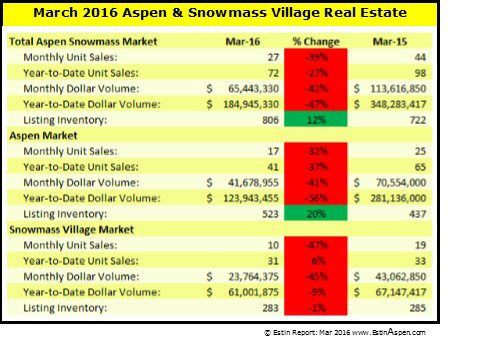The Estin Report: March 2016 Market Snapshot Aspen Snowmass Real Estate Image