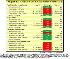 090916 Estin Report Aug 2016 Aspen SMV Real Estate Market Snapshot Summary v5.0 285w