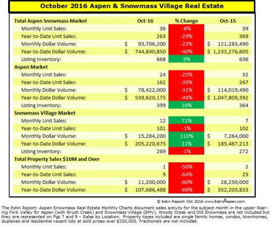 110616 Estin Report Oct 2016 Mos Snapshot Summary Aspen Snowmass Real Estate v1.5 540w96res