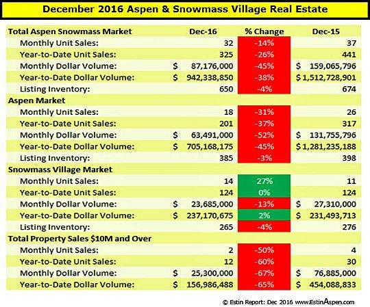 010217 Estin Report Dec 2016 Snapshot Aspen SMV Real Estate v1.5