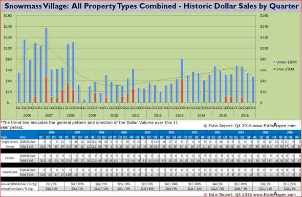 021517 Estin Report Snowmass Village Real Estate Historic All Properties Dollar Sales 590w96res