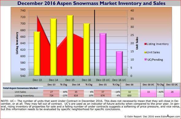 Dec 2016 Asp SMV Snapshot Sales Inventory capture 590w 96res