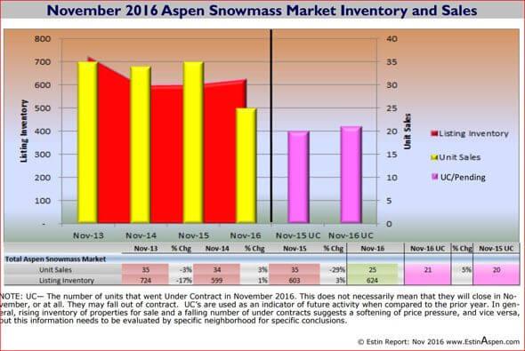 Nov 2016 Asp SMV Snapshot Sales Inventory capture 590w 96res