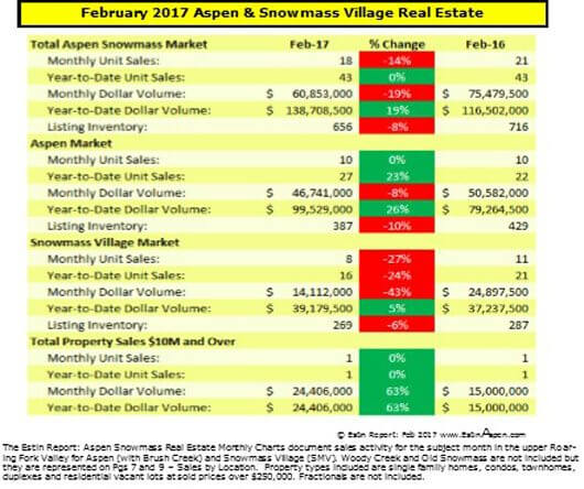 Estin Report Feb 2017: Aspen Snowmass Real Estate Snapshot Image
