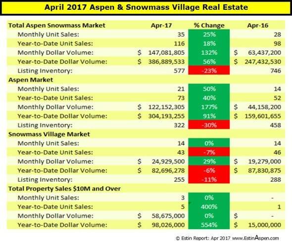 Estin Report April 2017: Aspen Snowmass Village Real Estate Snapshot Image