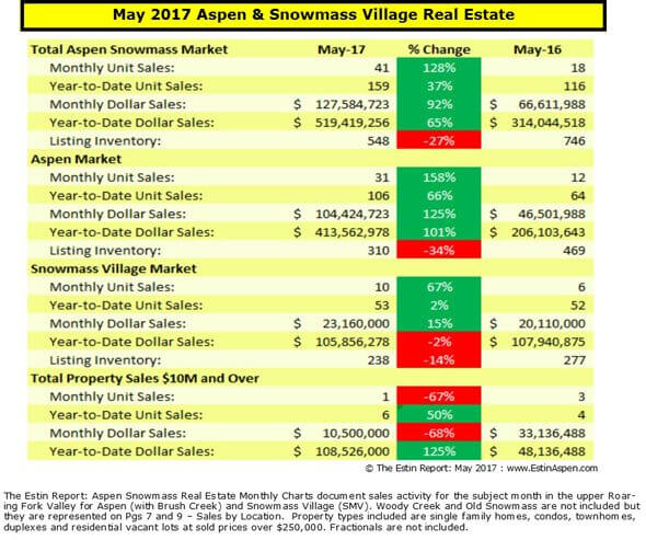 Estin Report May 2017: Aspen and Snowmass Village Real Estate Snapshot Image