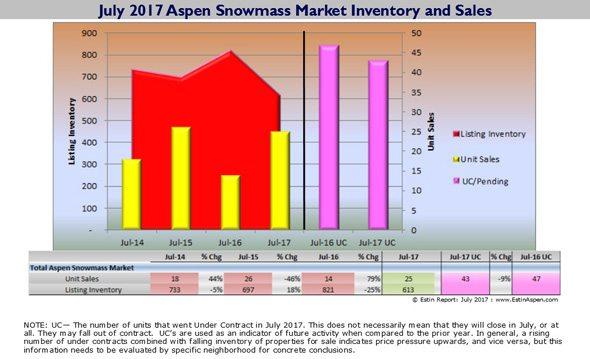 080717 Estin Report July 2017 MosSnap Aspen Real Estate InventorySales v2 5902 96res