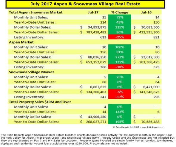 080717 Estin Report July 2017 Mos Snap Aspen Real Estate Sales v2 590w96Res