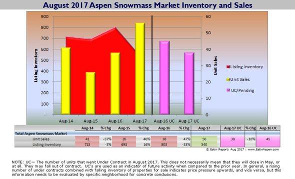090517 Estin Report Aug 2017 Aspen Real Estate Sales vs Inventory 590x 120res