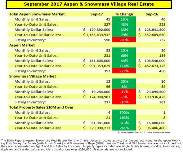 100717 Estin Report Sept 2017 Aspen Real Estate Snapshot v2 590w 120res