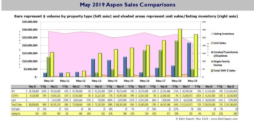 Estin Report May 2019 YTD Aspen Real Estate Market Report Snapshot Image