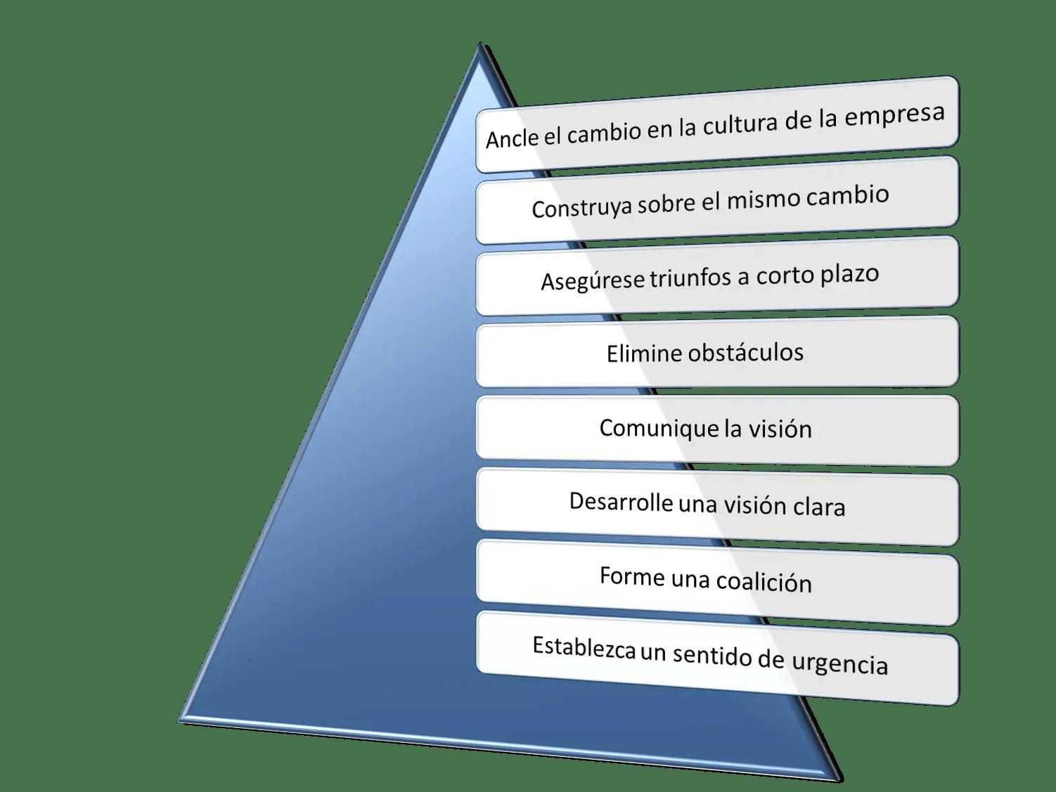 Modelo de Kotter de gestión del cambio en 8 pasos - Estr