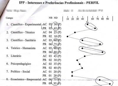 exemplo resultado testes psicotecnicos