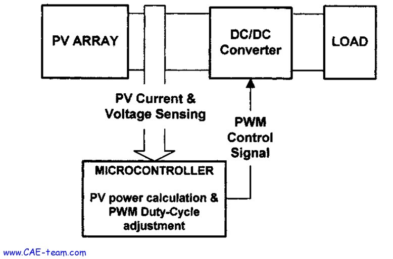 Figure 1 : block diagram of PV system with DC/DC converter
